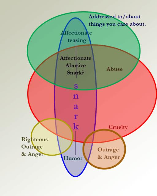 Venn diagram exploring overlap between Cruelty, Humor, Engagement, Anger, Justified Anger